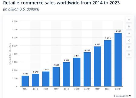 Retail eCommerce Stat
