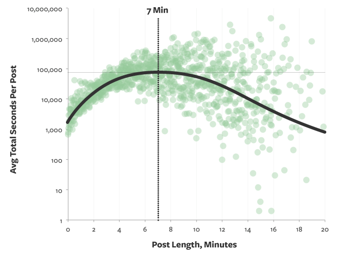 Graph comparing the average total seconds per post to post length in minutes.