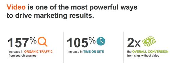 Video marketing stats.
